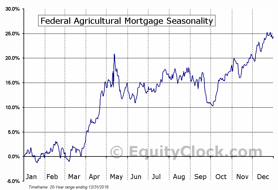 Federal Agricultural Mortgage (NYSE:AGM) Seasonal Chart