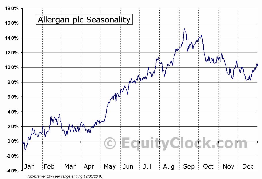 Allergan plc (NYSE:AGN) Seasonal Chart