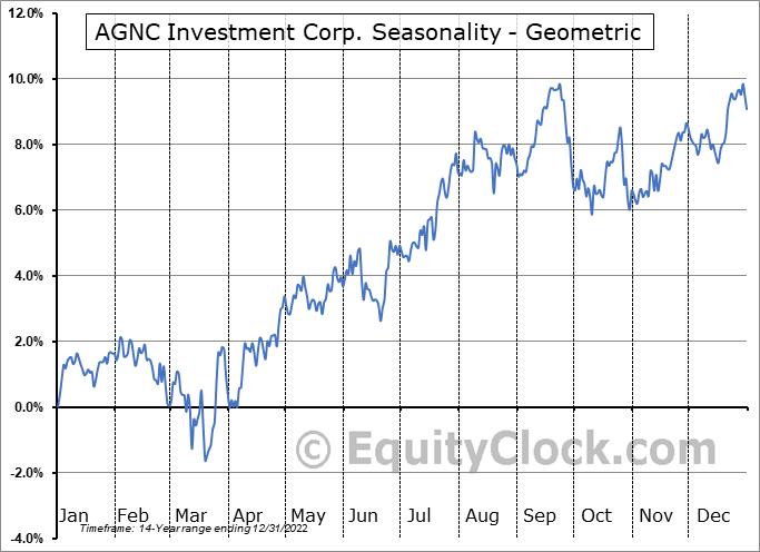 AGNC Investment Corp. (NASD:AGNC) Seasonality