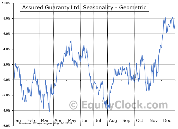 Assured Guaranty Ltd. (NYSE:AGO) Seasonality