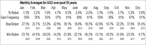 Monthly Seasonal Assured Guaranty Ltd. (NYSE:AGO)