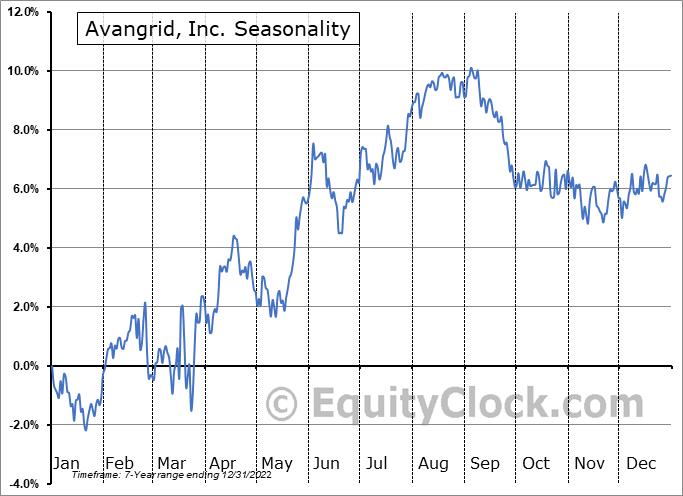 Avangrid, Inc. Seasonal Chart