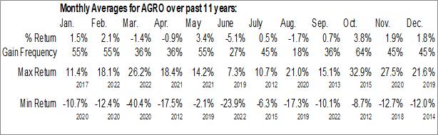 Monthly Seasonal Adecoagro SA (NYSE:AGRO)