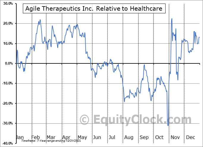 AGRX Relative to the Sector