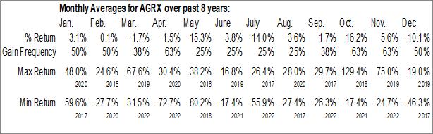 Monthly Seasonal Agile Therapeutics Inc. (NASD:AGRX)