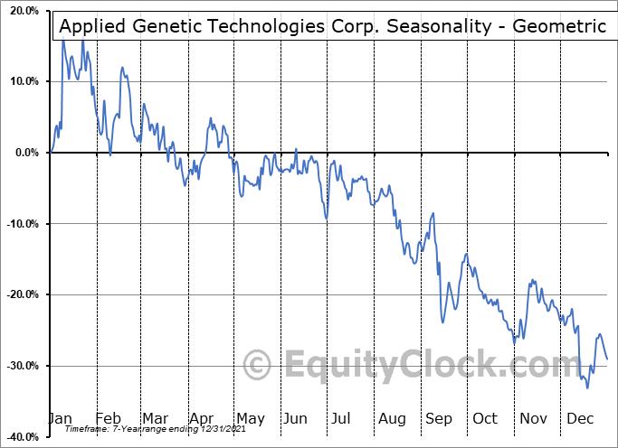Applied Genetic Technologies Corp. (NASD:AGTC) Seasonality