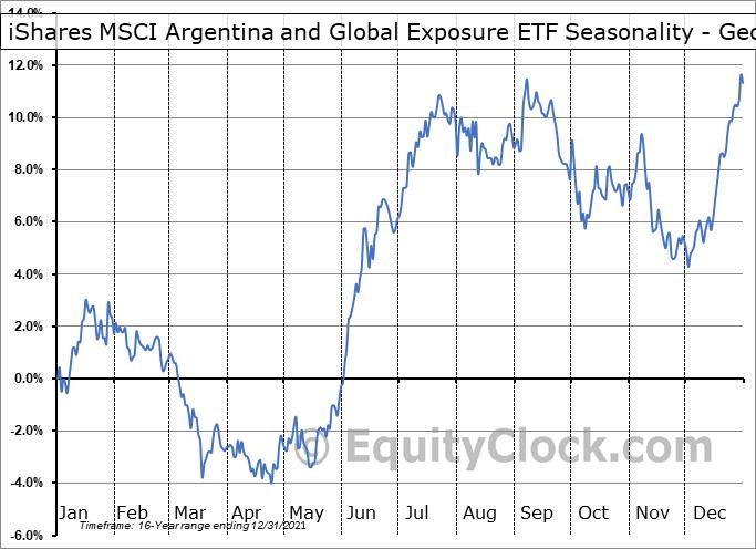 iShares MSCI Argentina and Global Exposure ETF (AMEX:AGT) Seasonality