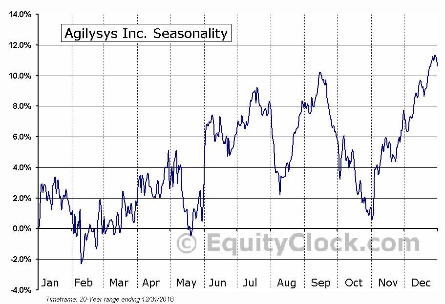 Agilysys Inc. (NASD:AGYS) Seasonal Chart
