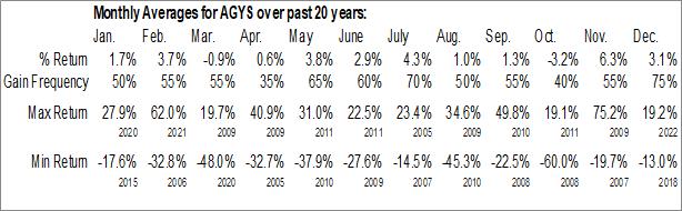 Monthly Seasonal Agilysys Inc. (NASD:AGYS)