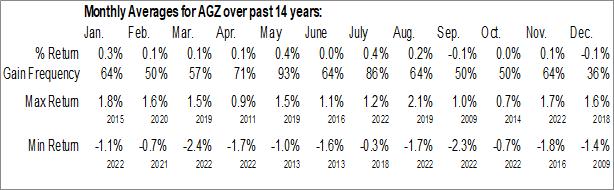 Monthly Seasonal iShares Agency Bond ETF (NYSE:AGZ)