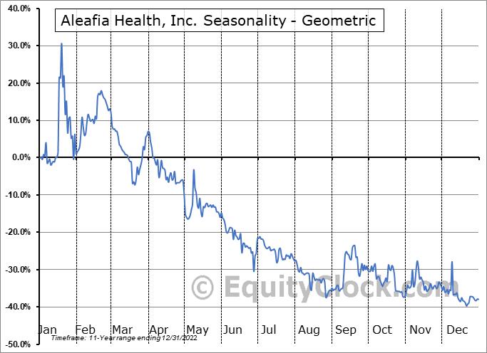 Aleafia Health, Inc. (TSE:AH.TO) Seasonality
