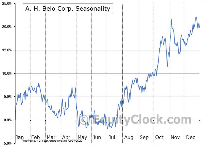 A. H. Belo Corp. (NYSE:AHC) Seasonal Chart