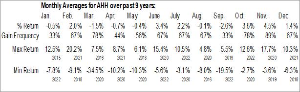 Monthly Seasonal Armada Hoffler Properties, Inc. (NYSE:AHH)