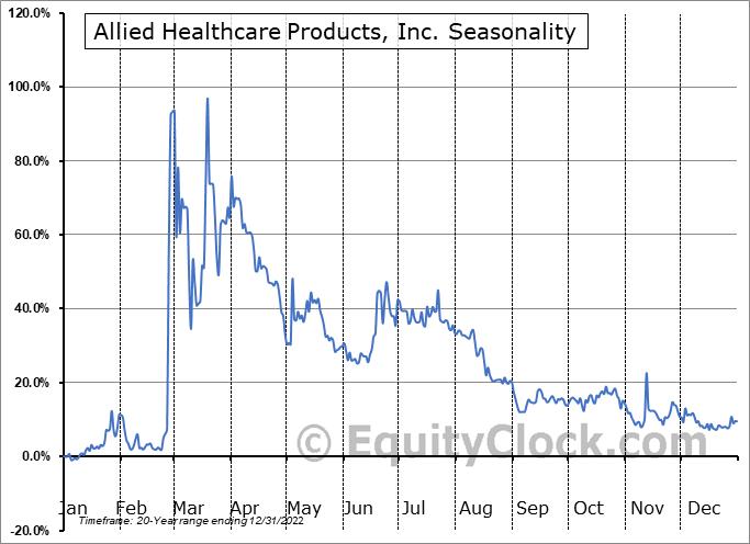 Allied Healthcare Products, Inc. (NASD:AHPI) Seasonality