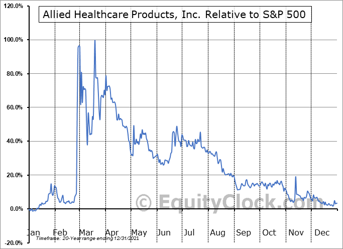 AHPI Relative to the S&P 500