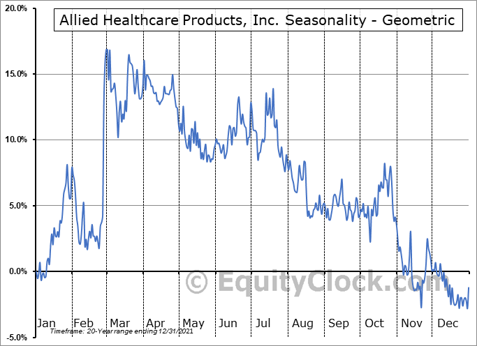 Allied Healthcare Products, Inc. (NASD:AHPI) Seasonality