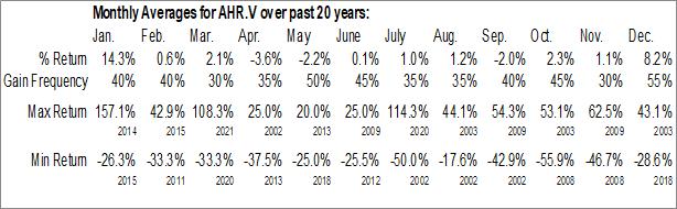 Monthly Seasonal Amarc Resources Ltd. (TSXV:AHR.V)