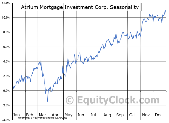 Atrium Mortgage Investment Corp. (TSE:AI.TO) Seasonal Chart