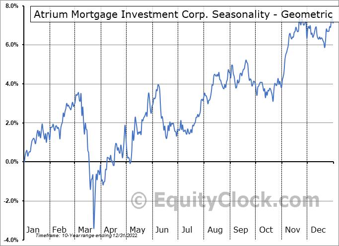 Atrium Mortgage Investment Corp. (TSE:AI.TO) Seasonality