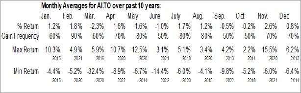 Monthly Seasonal Atrium Mortgage Investment Corp. (TSE:AI.TO)