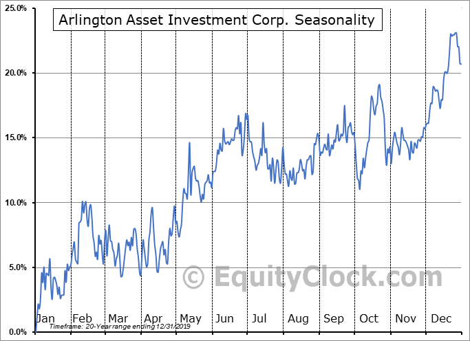 C3.ai, Inc. Seasonal Chart