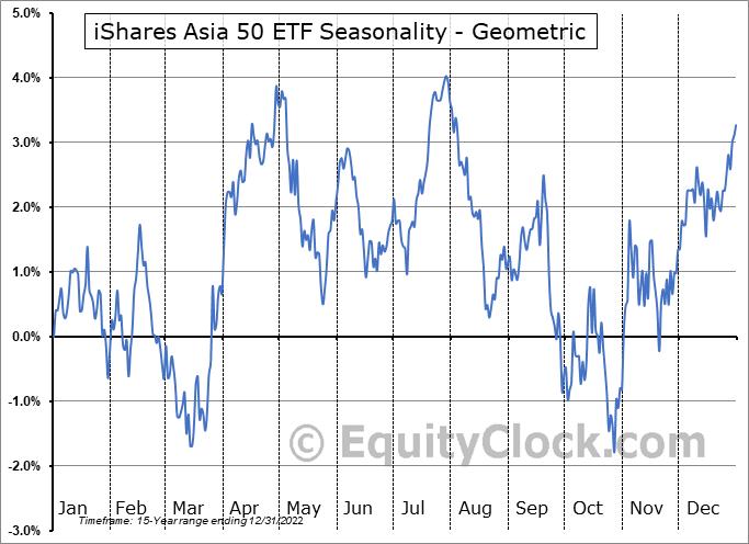 iShares Asia 50 ETF (NASD:AIA) Seasonality