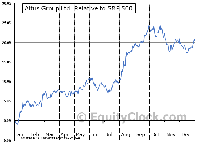 AIF.TO Relative to the S&P 500