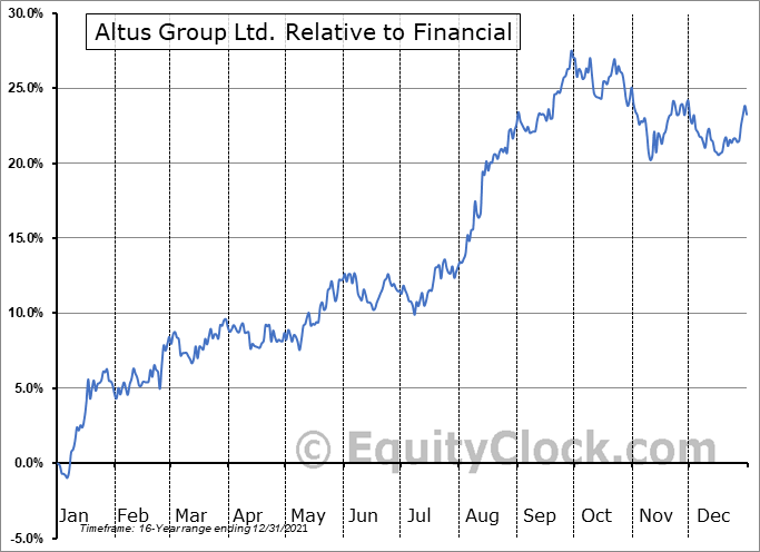 AIF.TO Relative to the Sector