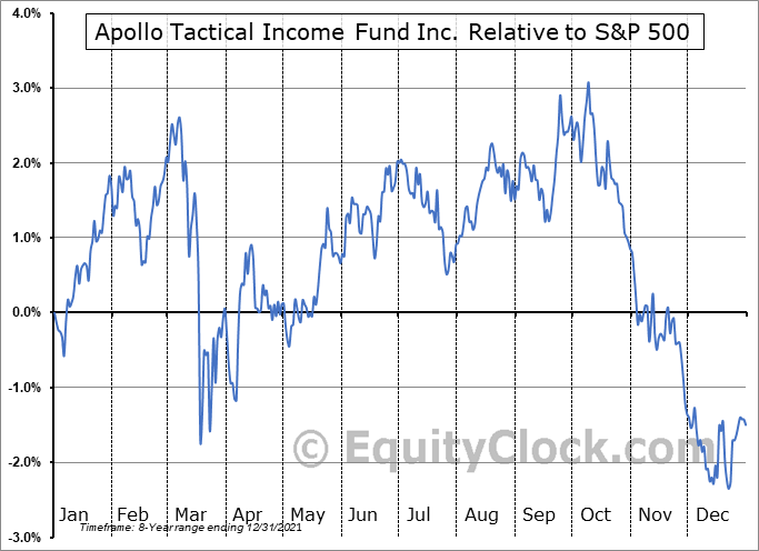 AIF Relative to the S&P 500