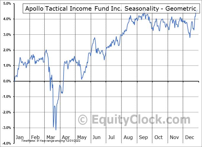 Apollo Tactical Income Fund Inc. (NYSE:AIF) Seasonality