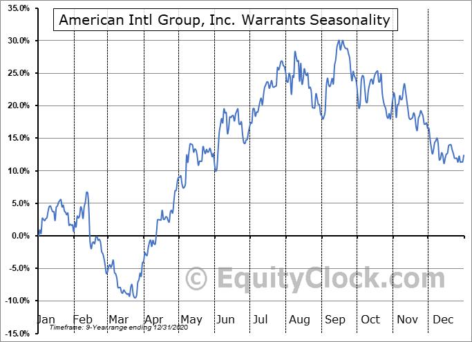 American Intl Group, Inc. Warrants (NYSE:AIG/WT) Seasonality