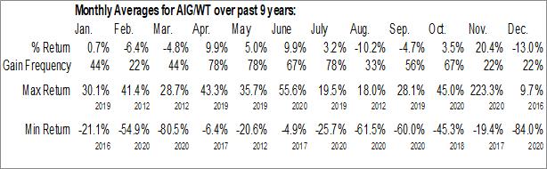 Monthly Seasonal American Intl Group, Inc. Warrants (NYSE:AIG/WT)