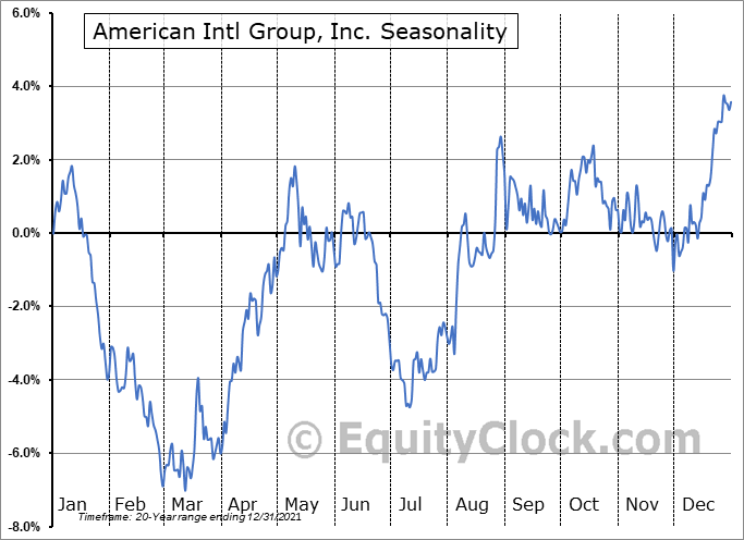 American Intl Group, Inc. (NYSE:AIG) Seasonal Chart