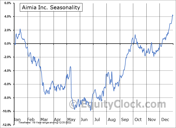 Aimia Inc. (TSE:AIM.TO) Seasonality