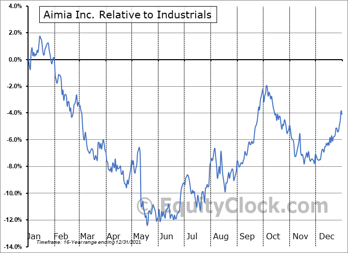 AIM.TO Relative to the Sector