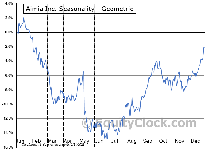 Aimia Inc. (TSE:AIM.TO) Seasonality