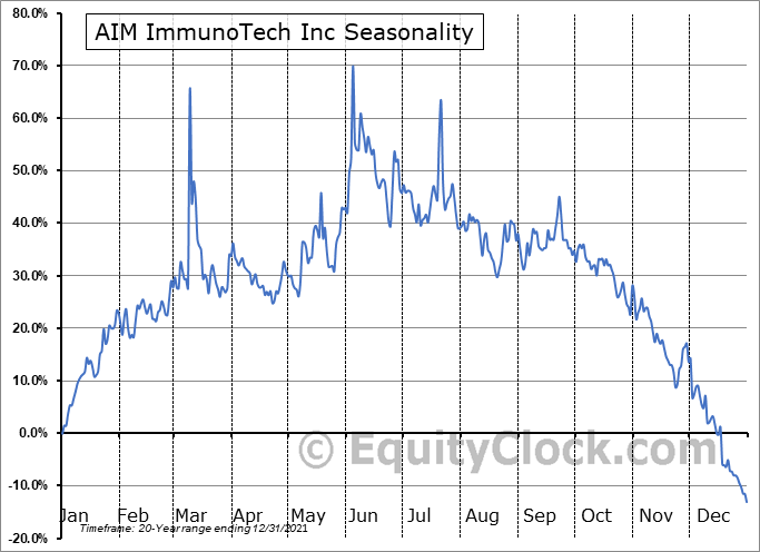 AIM ImmunoTech Inc (AMEX:AIM) Seasonality