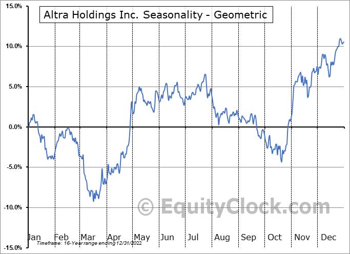 Altra Holdings Inc. (NASD:AIMC) Seasonality