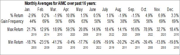 Monthly Seasonal Altra Holdings Inc. (NASD:AIMC)