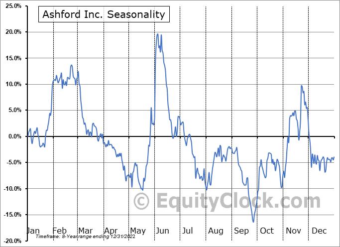 Ashford Inc. (AMEX:AINC) Seasonality