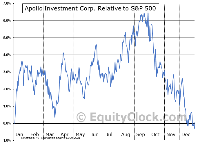 AINV Relative to the S&P 500