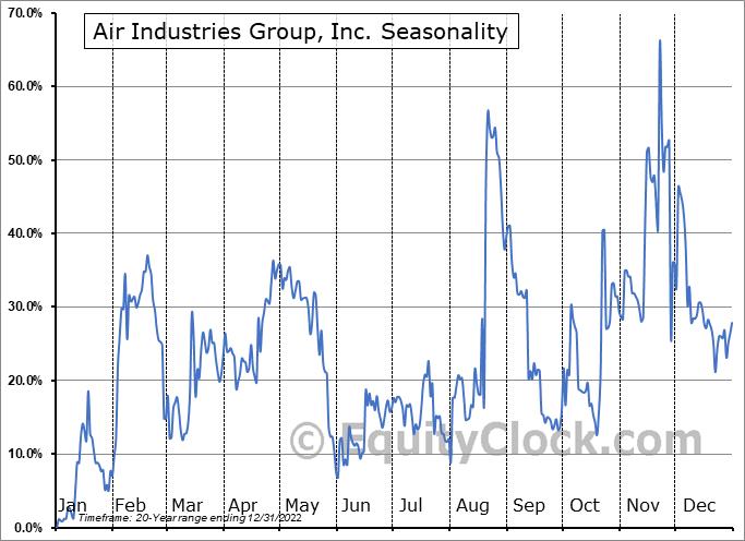 Air Industries Group, Inc. (AMEX:AIRI) Seasonality