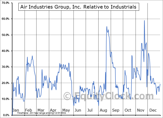 AIRI Relative to the Sector