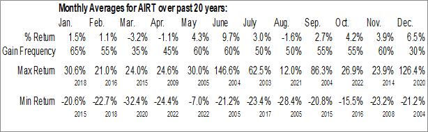 Monthly Seasonal Air T, Inc. (NASD:AIRT)