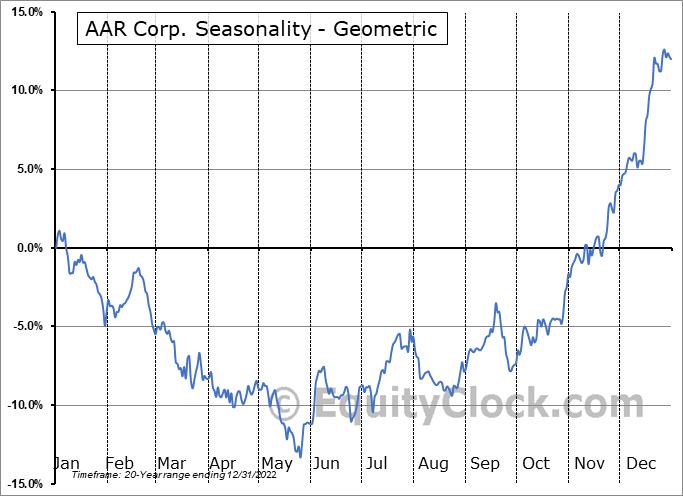 AAR Corp. (NYSE:AIR) Seasonality