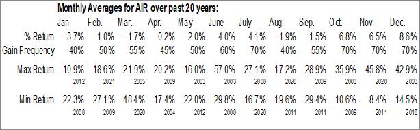 Monthly Seasonal AAR Corp. (NYSE:AIR)