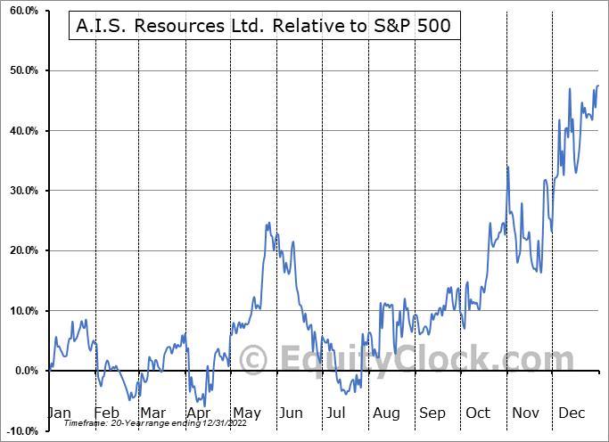AIS.V Relative to the S&P 500