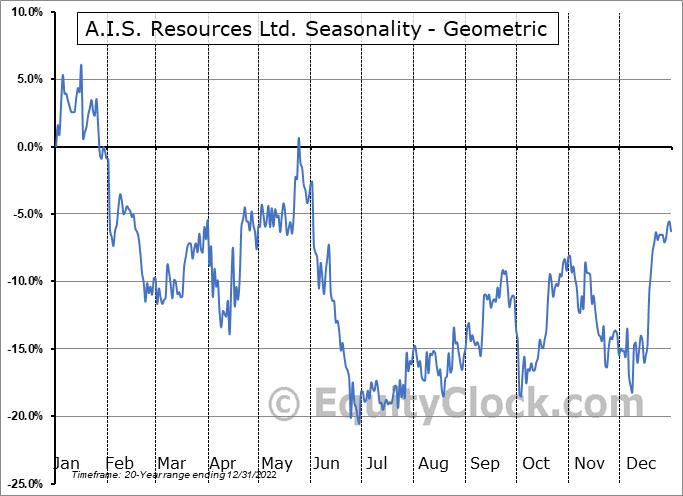 A.I.S. Resources Ltd. (TSXV:AIS.V) Seasonality