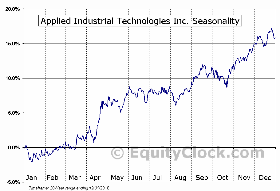 Applied Industrial Technologies (NYSE:AIT) Seasonal Chart