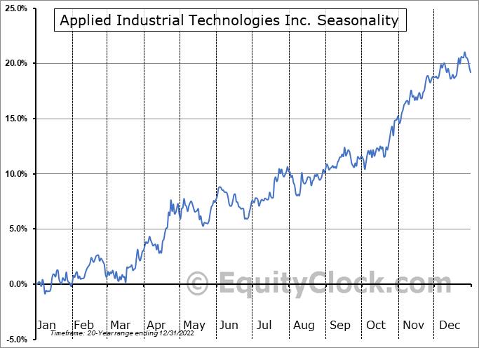 Applied Industrial Technologies Inc. (NYSE:AIT) Seasonal Chart